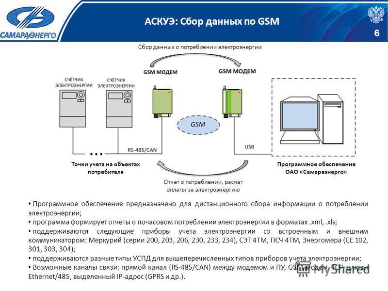 АСКУЭ: Сбор данных по GSM 6 Программное обеспечение ОАО «Самараэнерго» Точки учета на объектах потребителя Отчет о потреблении, расчет оплаты за электроэнергию Сбор данных о потреблении электроэнергии Программное обеспечение предназначено для дистанц