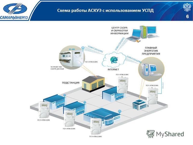 Схема работы АСКУЭ с использованием УСПД 6