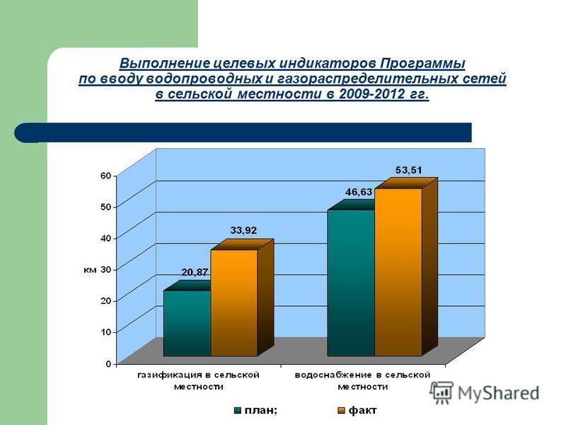 Выполнение целевых индикаторов Программы по вводу водопроводных и газораспределительных сетей в сельской местности в 2009-2012 гг.