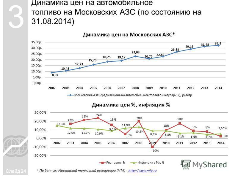 Динамика цен на автомобильное топливо на Московских АЗС (по состоянию на 31.08.2014) Слайд 24 3 * По данным Московской топливной ассоциации (МТА) - http://www.mfa.ruhttp://www.mfa.ru