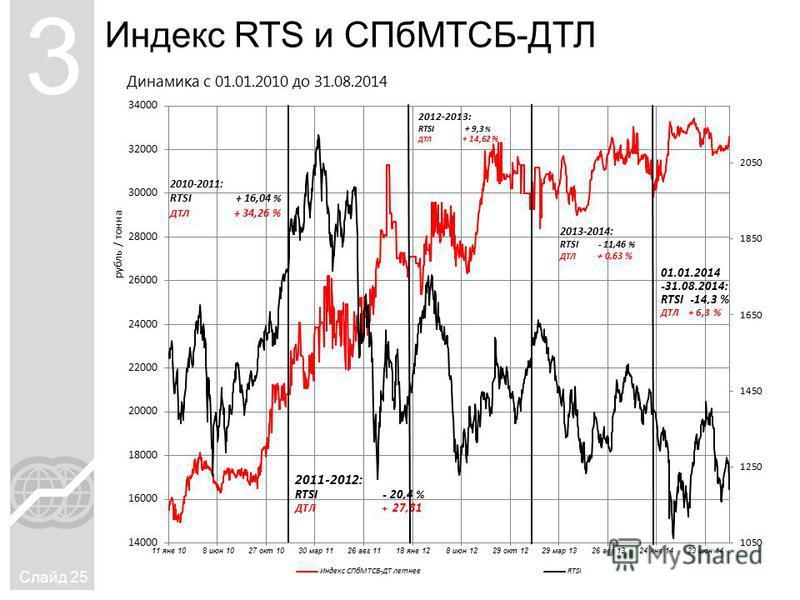 Индекс RTS и СПбМТСБ-ДТЛ Слайд 25 3 Динамика с 01.01.2010 до 31.08.2014