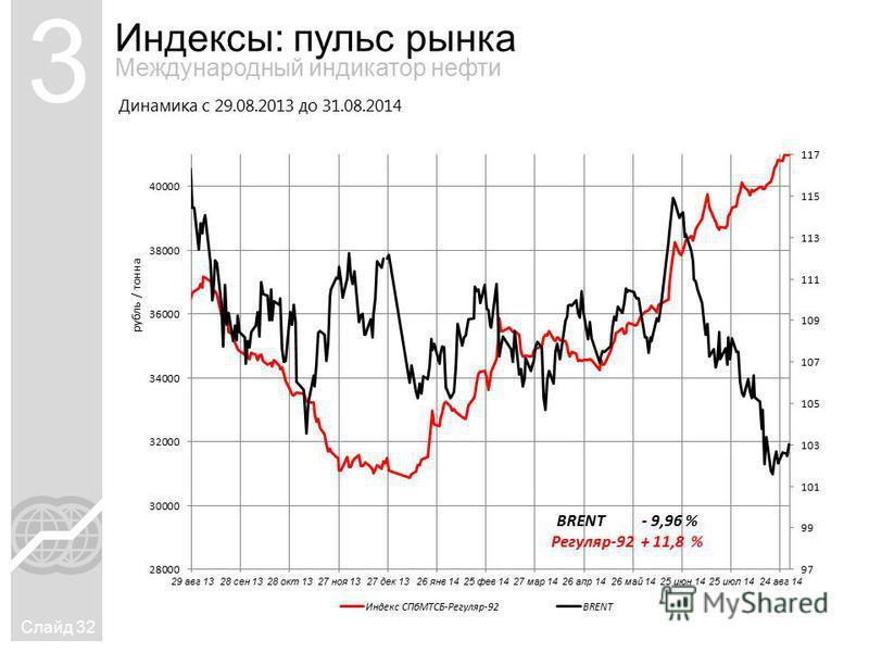Индексы: пульс рынка Слайд 32 3 Международный индикатор нефти Динамика с 29.08.2013 до 31.08.2014