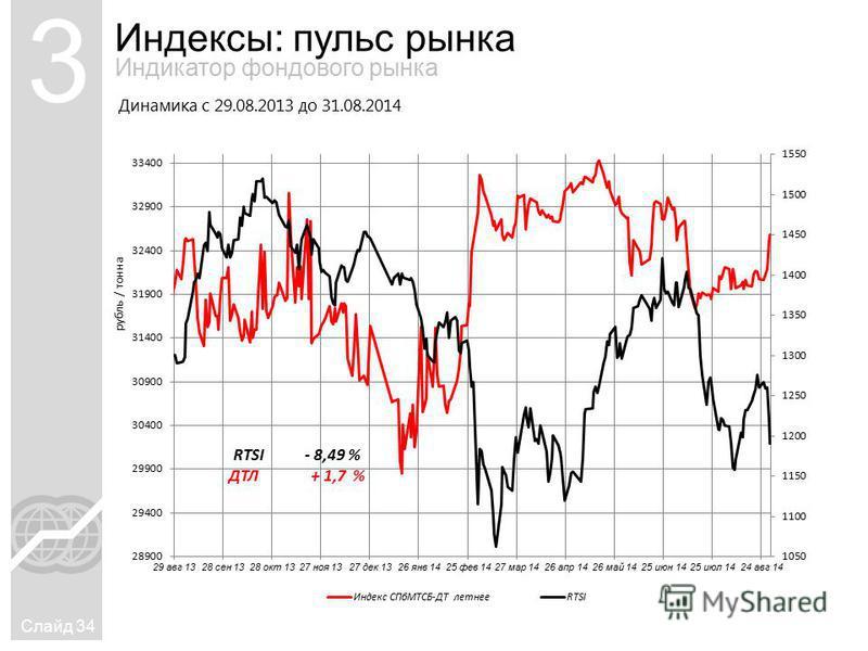 Индексы: пульс рынка Слайд 34 3 Индикатор фондового рынка Динамика с 29.08.2013 до 31.08.2014