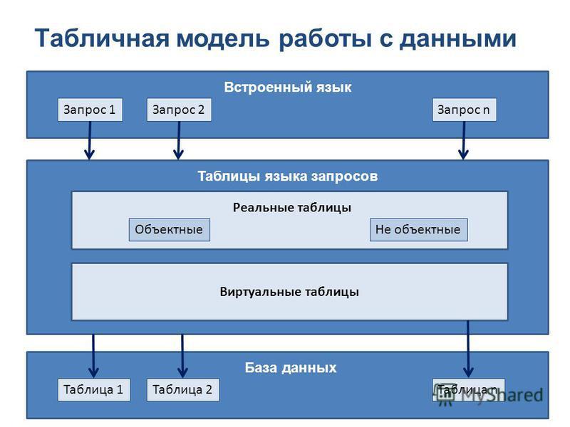Табличная модель работы с данными Встроенный язык Запрос 1Запрос 2Запрос n Таблицы языка запросов Виртуальные таблицы Реальные таблицы Объектные Не объектные База данных Таблица 1Таблица 2Таблица n
