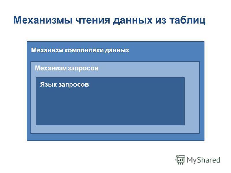Механизмы чтения данных из таблиц Механизм компоновки данных Механизм запросов Язык запросов