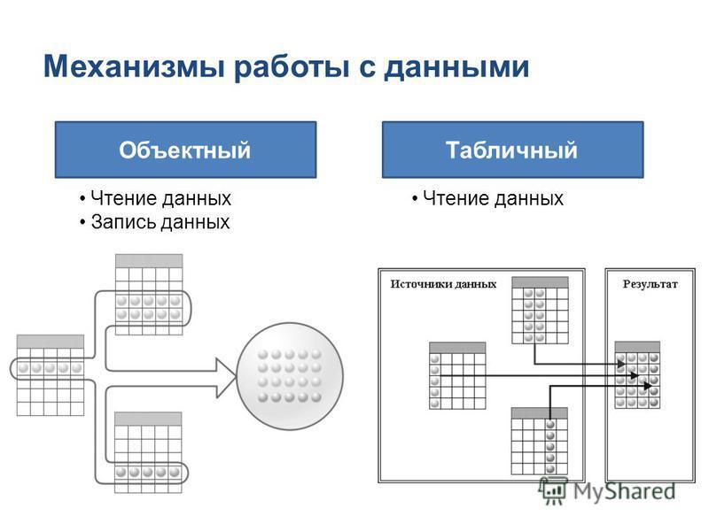 Механизмы работы с данными Объектный Табличный Чтение данных Запись данных Чтение данных