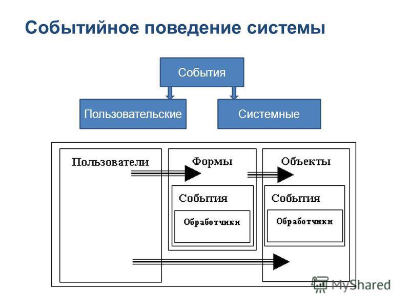 Событийное поведение системы События Пользовательские Системные