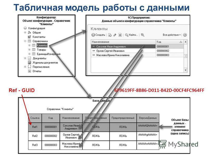 Табличная модель работы с данными Ref - GUID 6F9619FF-8B86-D011-B42D-00CF4FC964FF