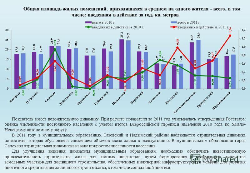 Показатель имеет положительную динамику. При расчете показателя за 2011 год учитывалась утвержденная Росстатом оценка численности постоянного населения с учетом итогов Всероссийской переписи населения 2010 года по Ямало- Ненецкому автономному округу.