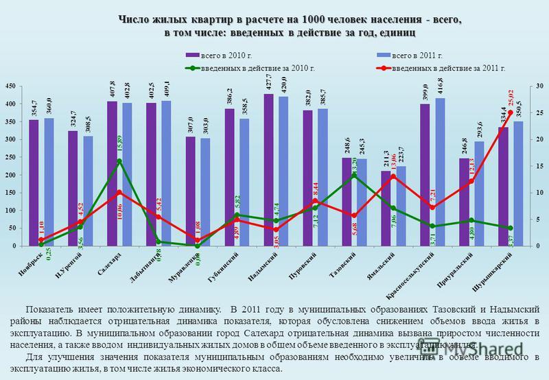 Число жилых квартир в расчете на 1000 человек населения - всего, в том числе: введенных в действие за год, единиц Показатель имеет положительную динамику. В 2011 году в муниципальных образованиях Тазовский и Надымский районы наблюдается отрицательная