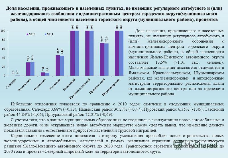 Небольшие отклонения показателя по сравнению с 2010 годом отмечены в следующих муниципальных образованиях: Салехард 0,68% (+0,38), Надымский район 30,27% (+0,47), Пуровский район 6,35% (-1,45), Тазовский район 44,84% (-1,06), Приуральский район 72,01