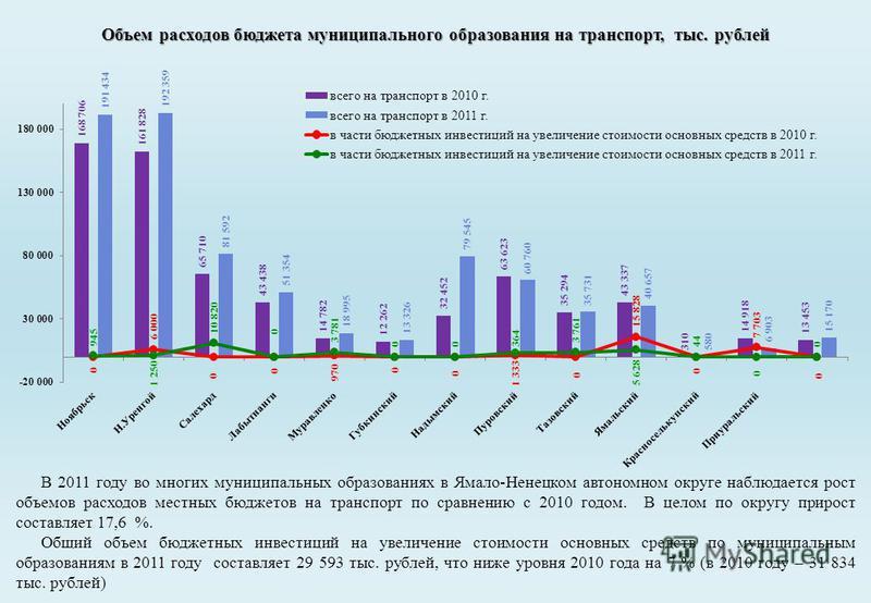 Объем расходов бюджета муниципального образования на транспорт, тыс. рублей В 2011 году во многих муниципальных образованиях в Ямало-Ненецком автономном округе наблюдается рост объемов расходов местных бюджетов на транспорт по сравнению с 2010 годом.