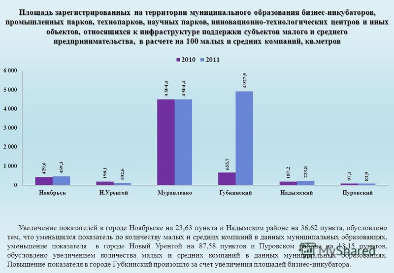 Увеличение показателей в городе Ноябрьске на 23,63 пункта и Надымском районе на 36,62 пункта, обусловлено тем, что уменьшился показатель по количеству малых и средних компаний в данных муниципальных образованиях, уменьшение показателя в городе Новый