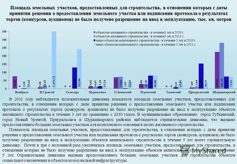 В 2011 году наблюдается положительная динамика показателя площади земельных участков, предоставленных для строительства, в отношении которых с даты принятия решения о предоставлении земельного участка или подписания протокола о результатах торгов (ко