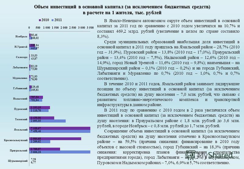 Объем инвестиций в основной капитал (за исключением бюджетных средств) в расчете на 1 жителя, тыс. рублей В Ямало-Ненецком автономном округе объем инвестиций в основной капитал за 2011 год по сравнению с 2010 годом увеличился на 10,7% и составил 469,