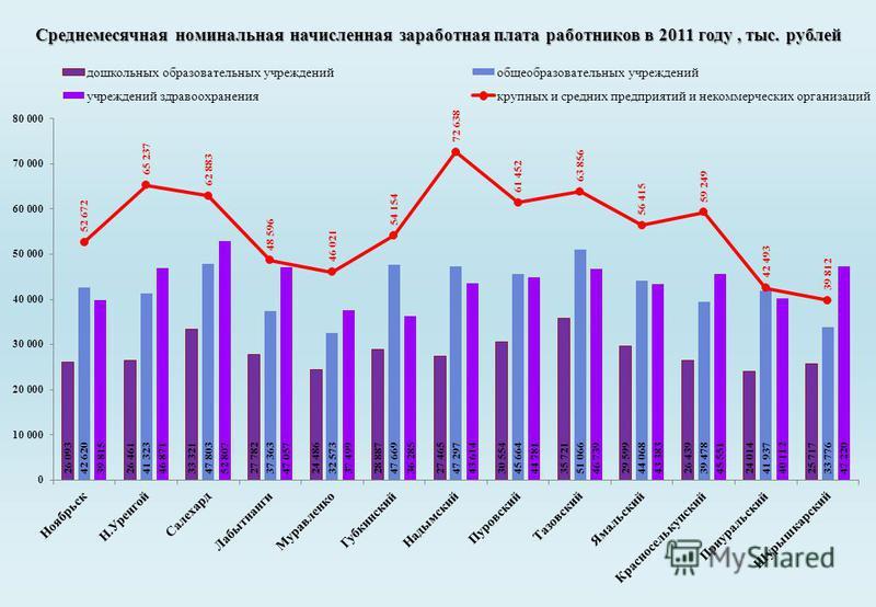Среднемесячная номинальная начисленная заработная плата работников в 2011 году, тыс. рублей