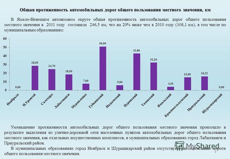 8 В Ямало-Ненецком автономном округе общая протяженность автомобильных дорог общего пользования местного значения в 2011 году составила 246,5 км, что на 20% ниже чем в 2010 году (308,1 км), в том числе по муниципальным образованиям: Общая протяженнос