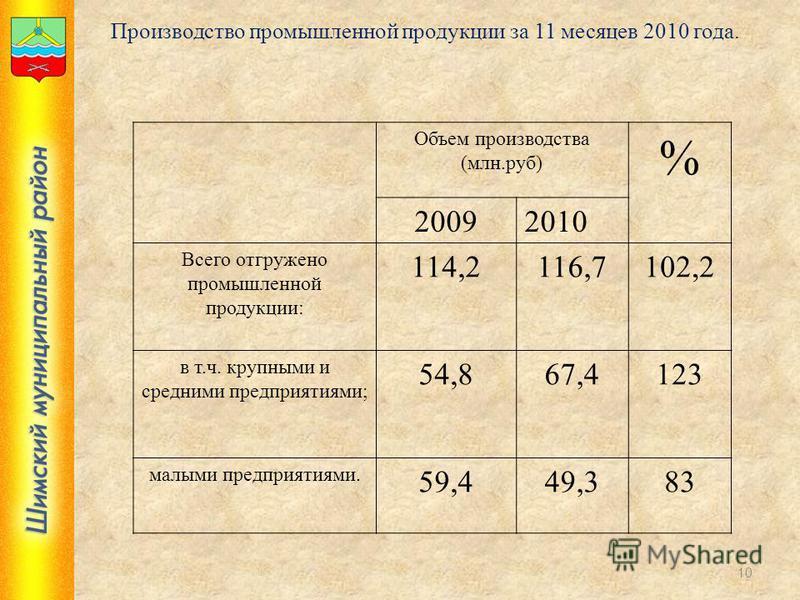 10 Производство промышленной продукции за 11 месяцев 2010 года. Объем производства (млн.руб) % 20092010 Всего отгружено промышленной продукции: 114,2116,7102,2 в т.ч. крупными и средними предприятиями; 54,867,4123 малыми предприятиями. 59,449,383