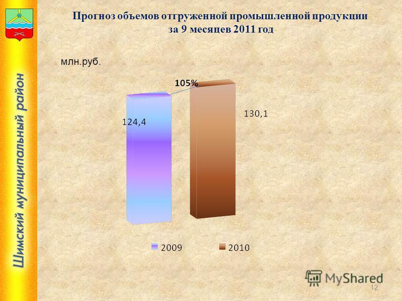 12 Прогноз объемов отгруженной промышленной продукции за 9 месяцев 2011 год млн.руб.