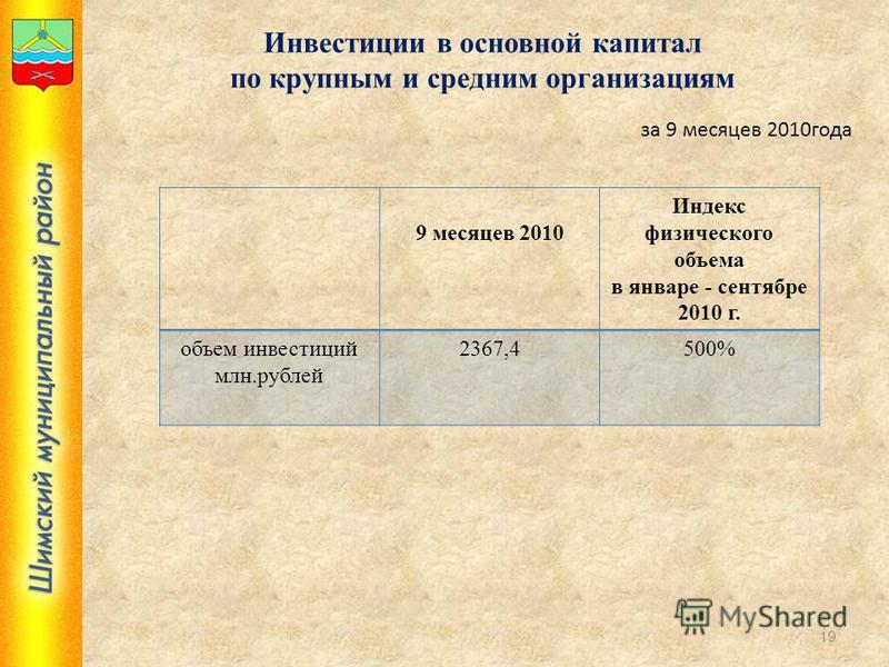 Инвестиции в основной капитал по крупным и средним организациям 9 месяцев 2010 Индекс физического объема в январе - сентябре 2010 г. объем инвестиций млн.рублей 2367,4500% за 9 месяцев 2010 года 19