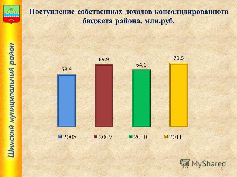 Поступление собственных доходов консолидированного бюджета района, млн.руб. 5