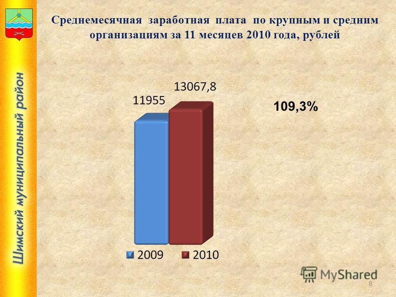 Среднемесячная заработная плата по крупным и средним организациям за 11 месяцев 2010 года, рублей 109,3% 8