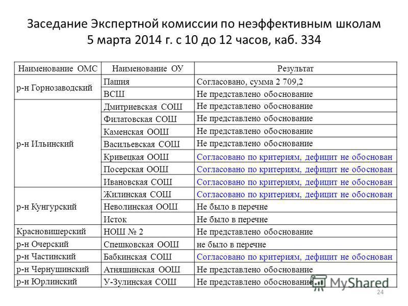 Заседание Экспертной комиссии по неэффективным школам 5 марта 2014 г. с 10 до 12 часов, каб. 334 24 Наименование ОМСНаименование ОУРезультат р-н Горнозаводский Пашия Согласовано, сумма 2 709,2 ВСШНе представлено обоснование р-н Ильинский Дмитриевская