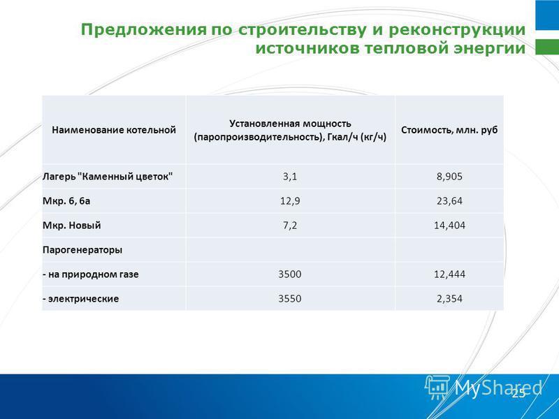 Предложения по строительству и реконструкции источников тепловой энергии 25 Наименование котельной Установленная мощность (паропроизводительность), Гкал/ч (кг/ч) Стоимость, млн. руб Лагерь