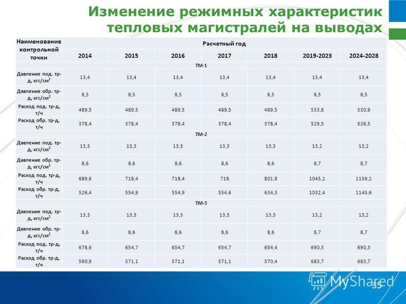 Изменение режимных характеристик тепловых магистралей на выводах 35 Наименование контрольной точки Расчетный год 201420152016201720182019-20232024-2028 ТМ-1 Давление под. тр- д, кгс/см 2 13,4 Давление обр. тр- д, кгс/см 2 8,5 Расход под. тр-д, т/ч 48