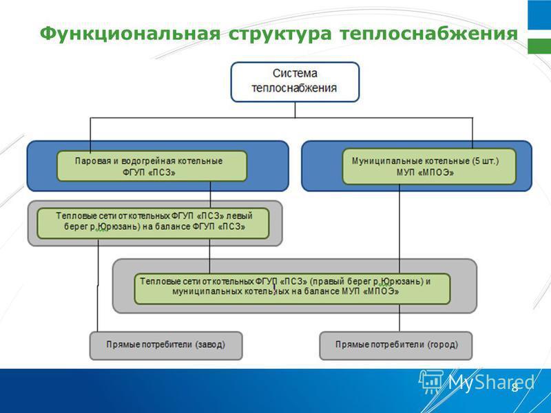 Функциональная структура теплоснабжения 8