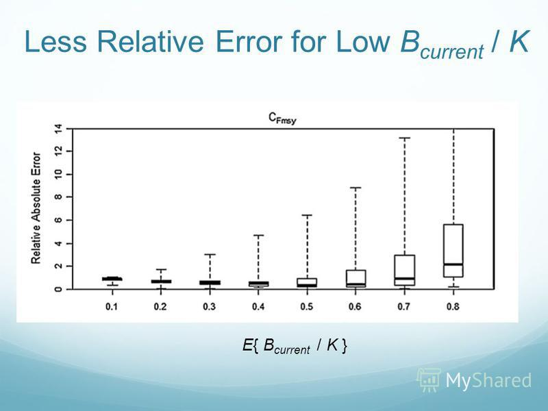 Less Relative Error for Low B current / K E{ B current / K }