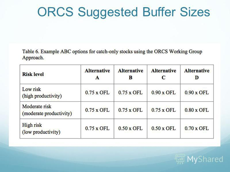 ORCS Suggested Buffer Sizes