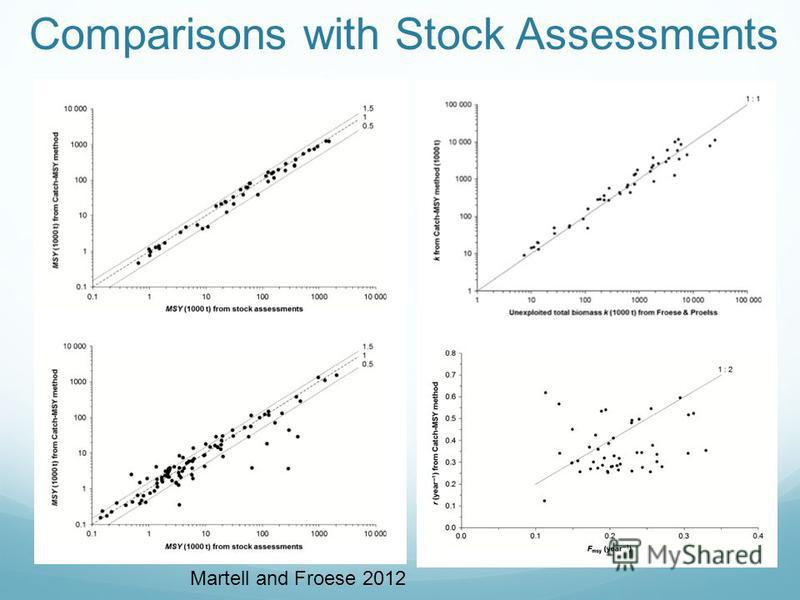 Comparisons with Stock Assessments Martell and Froese 2012