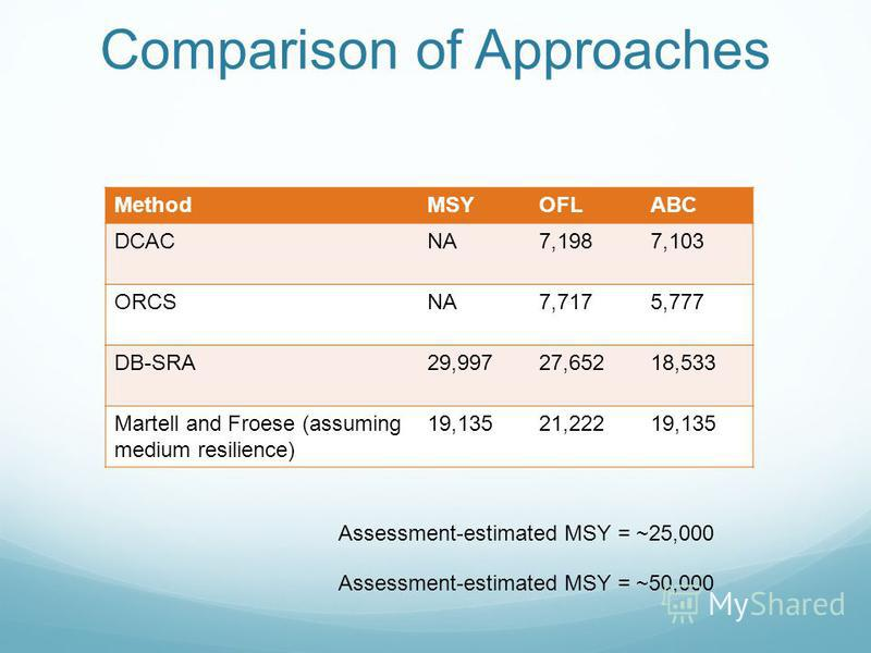 Comparison of Approaches MethodMSYOFLABC DCACNA7,1987,103 ORCSNA7,7175,777 DB-SRA29,99727,65218,533 Martell and Froese (assuming medium resilience) 19,13521,22219,135 Assessment-estimated MSY = ~25,000 Assessment-estimated MSY = ~50,000