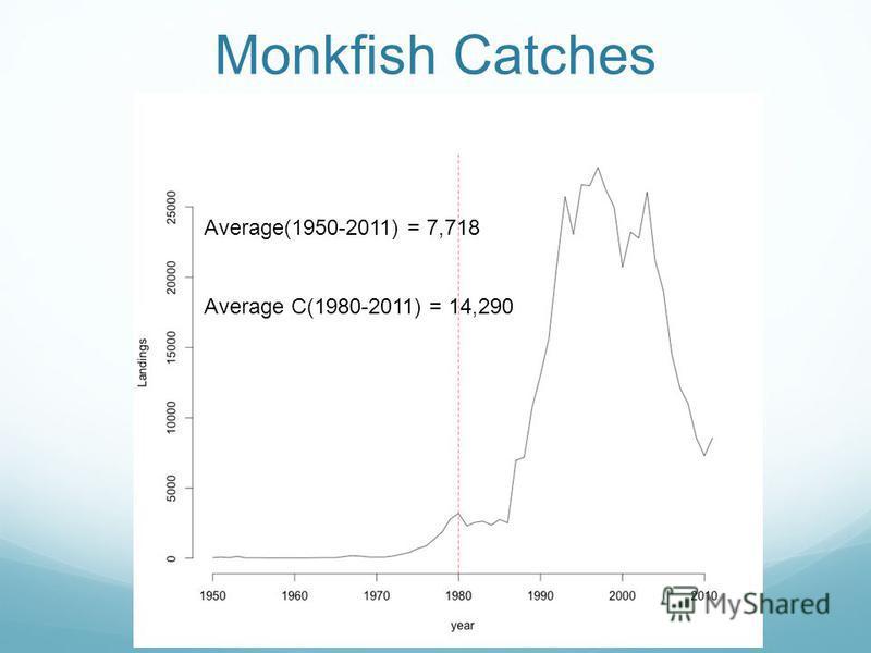 Monkfish Catches Average(1950-2011) = 7,718 Average C(1980-2011) = 14,290