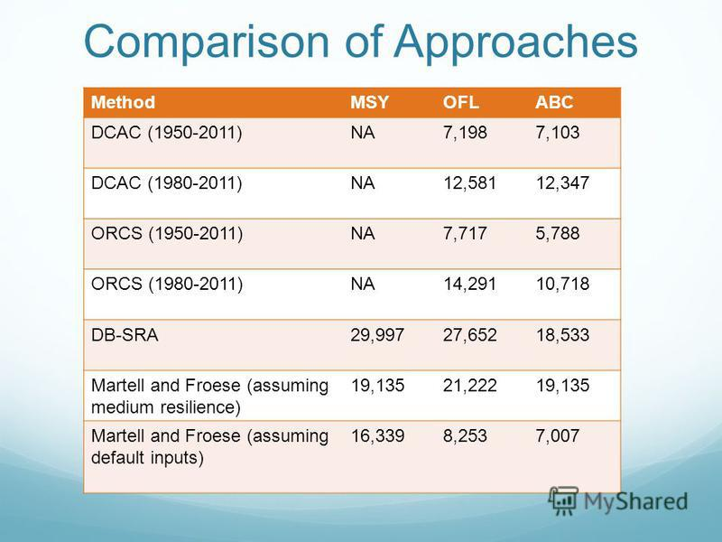 Comparison of Approaches MethodMSYOFLABC DCAC (1950-2011)NA7,1987,103 DCAC (1980-2011)NA12,58112,347 ORCS (1950-2011)NA7,7175,788 ORCS (1980-2011)NA14,29110,718 DB-SRA29,99727,65218,533 Martell and Froese (assuming medium resilience) 19,13521,22219,1