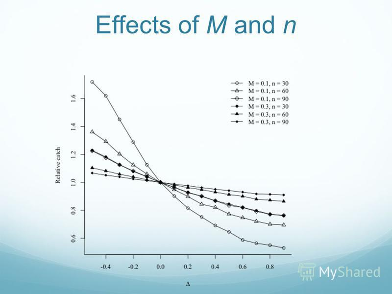 Effects of M and n