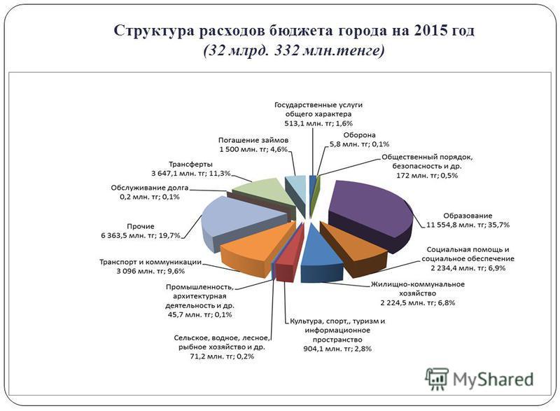 Структура расходов бюджета города на 2015 год (32 млрд. 332 млн.тенге)