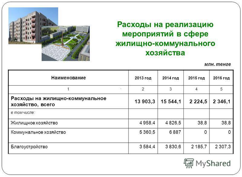 Расходы на реализацию мероприятий в сфере жилищно-коммунального хозяйства Наименование 2013 год 2014 год 2015 год 2016 год 12345 Расходы на жилищно-коммунальное хозяйство, всего 13 903,315 544,12 224,52 346,1 в том числе: Жилищное хозяйство 4 958,44