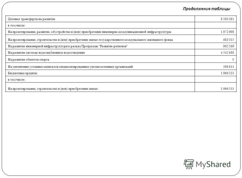 Продолжение таблицы Целевые трансферты на развитие 8 560 081 в том числе: На проектирование, развитие, обустройство и (или) приобретение инженерно-коммуникационной инфраструктуры 1 972 998 На проектирование, строительство и (или) приобретение жилья г