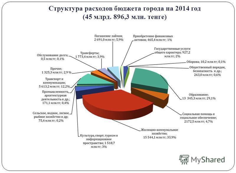 Структура расходов бюджета города на 2014 год (45 млрд. 896,3 млн. тенге)