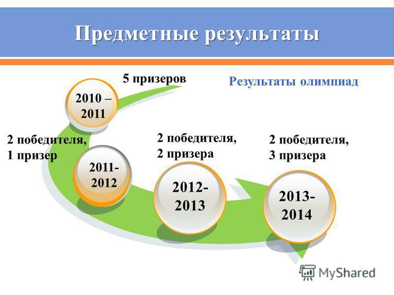 2012- 2013 2011- 2012 2010 – 2011 5 призеров 2 победителя, 1 призер 2 победителя, 2 призера 2013- 2014 2 победителя, 3 призера Результаты олимпиад