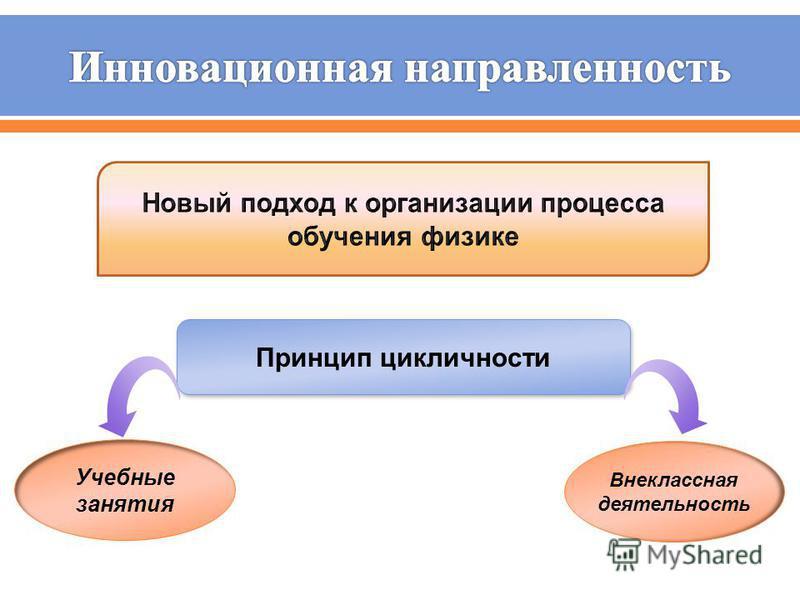 Принцип цикличности Учебные занятия Внеклассная деятельность