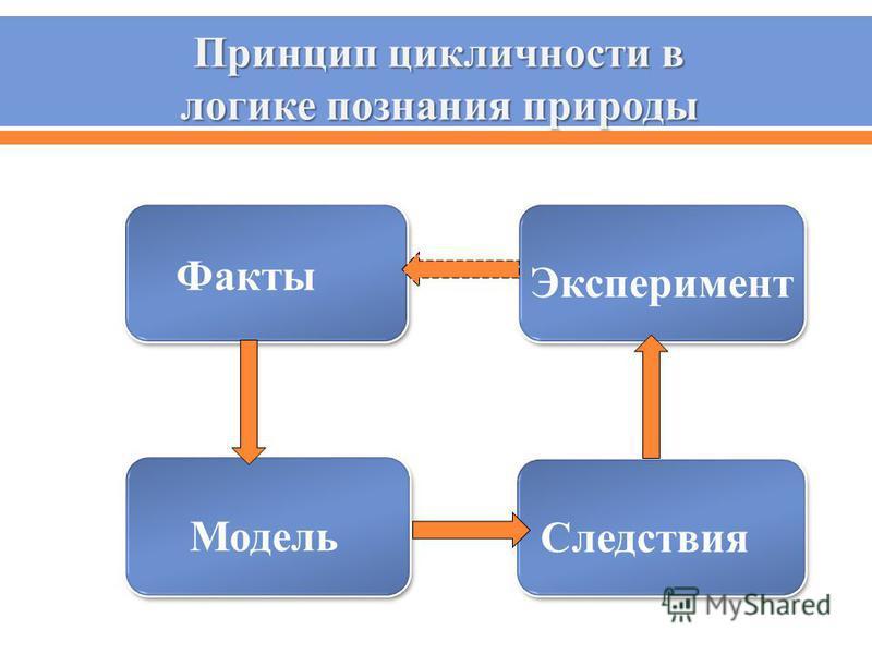 Факты Модель Следствия Эксперимент Принцип цикличности в логике познания природы