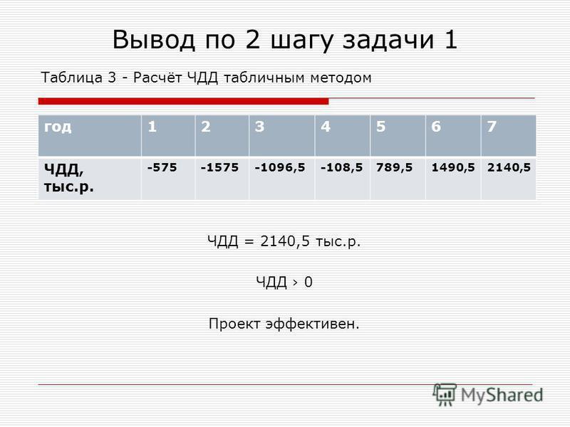 Вывод по 2 шагу задачи 1 Таблица 3 - Расчёт ЧДД табличным методом ЧДД = 2140,5 тыс.р. ЧДД 0 Проект эффективен. год 1234567 ЧДД, тыс.р. -575-1575-1096,5-108,5789,51490,52140,5