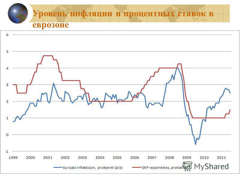 29 Уровень инфляции и процентных ставок в еврозоне