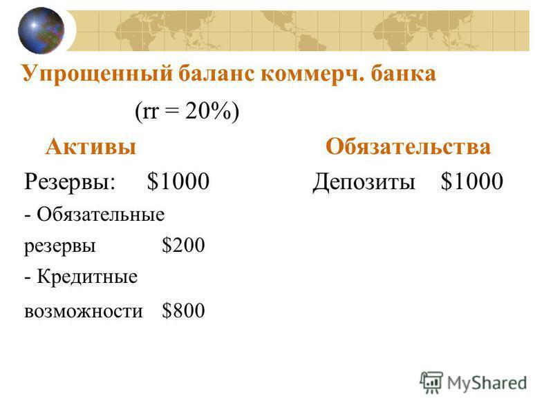 Упрощенный баланс коммерч. банка (rr = 20%) Активы Обязательства Резервы: $1000 Депозиты $1000 - Обязательные резервы $200 - Кредитные возможности $800