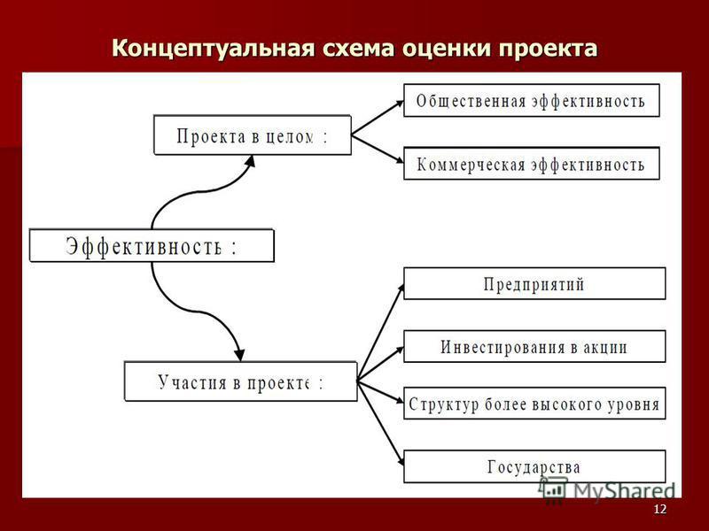 Концептуальная схема оценки проекта 12