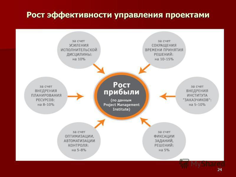 24 Рост эффективности управления проектами