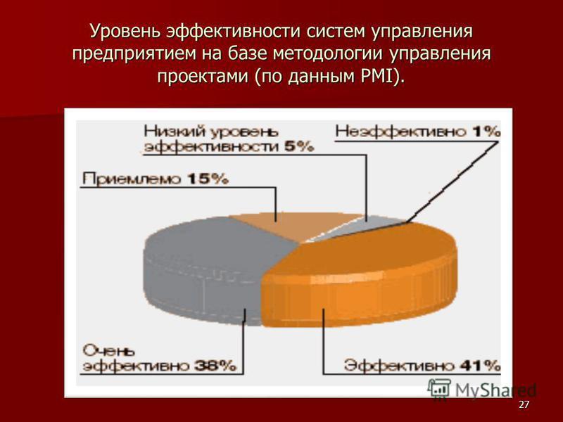 Уровень эффективности систем управления предприятием на базе методологии управления проектами (по данным PMI). 27